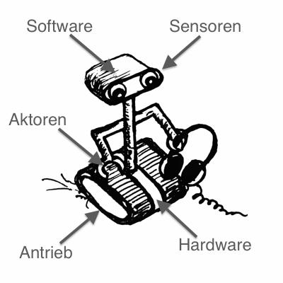 Aufbau eines Roboters